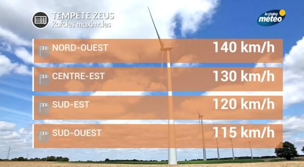 La tempête Zeus prive 600.000 foyers d'électricité