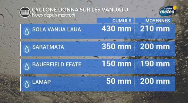 Alerte maximale en Nouvelle-Calédonie — Cyclone DONNA